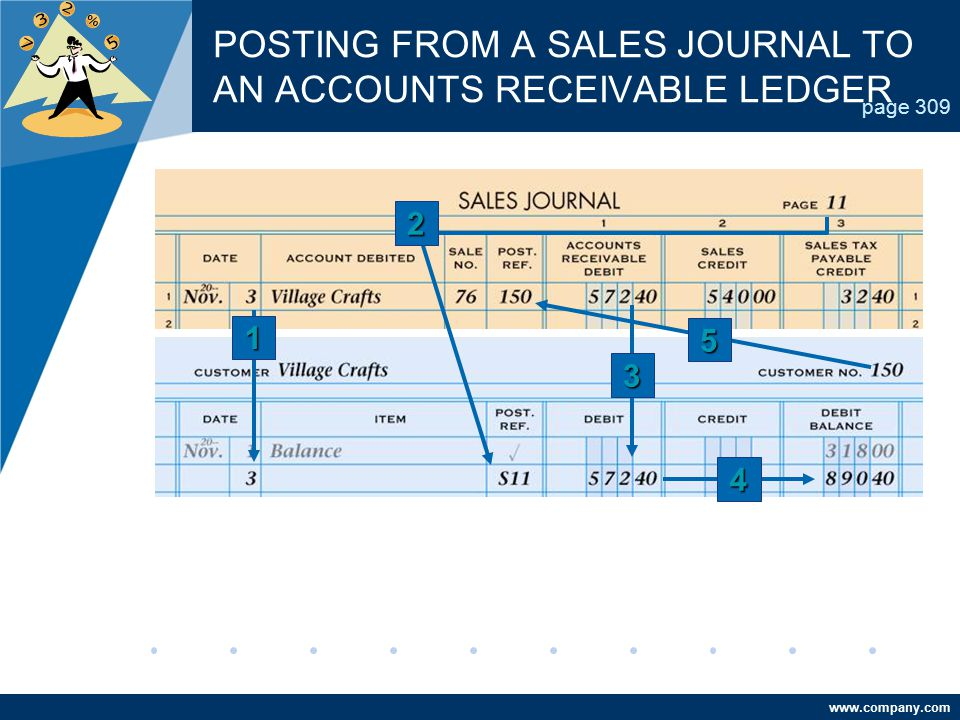 POSTING FROM A SALES JOURNAL TO AN ACCOUNTS RECEIVABLE LEDGER