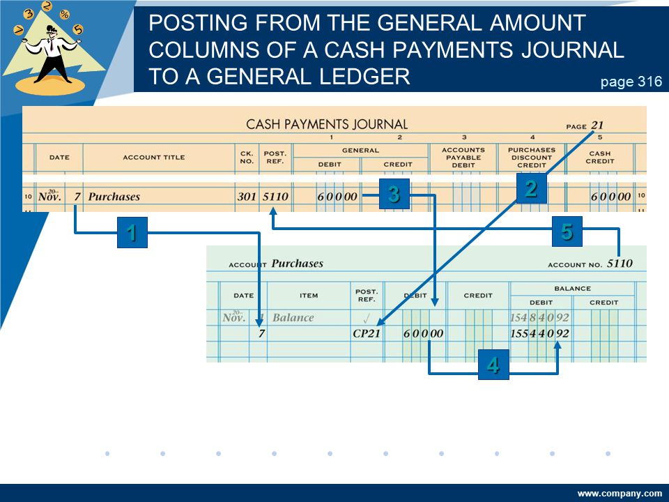 POSTING FROM THE GENERAL AMOUNT COLUMNS OF A CASH PAYMENTS JOURNAL TO A GENERAL LEDGER