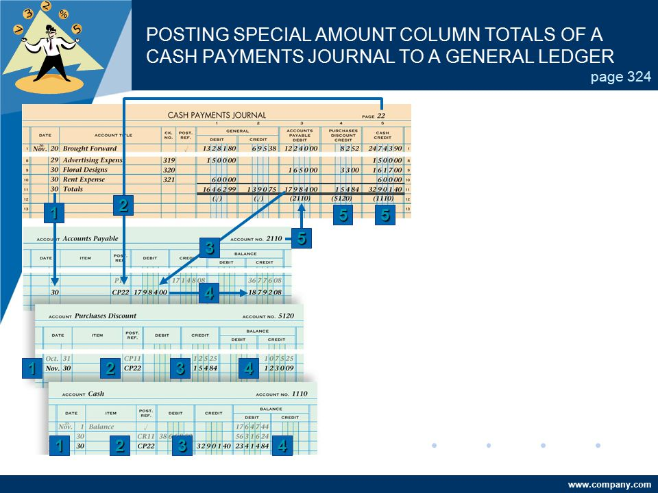 POSTING SPECIAL AMOUNT COLUMN TOTALS OF A CASH PAYMENTS JOURNAL TO A GENERAL LEDGER