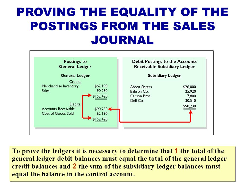 PROVING THE EQUALITY OF THE POSTINGS FROM THE SALES JOURNAL