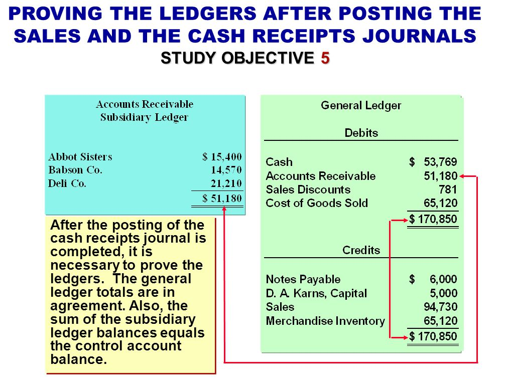 PROVING THE LEDGERS AFTER POSTING THE SALES AND THE CASH RECEIPTS JOURNALS