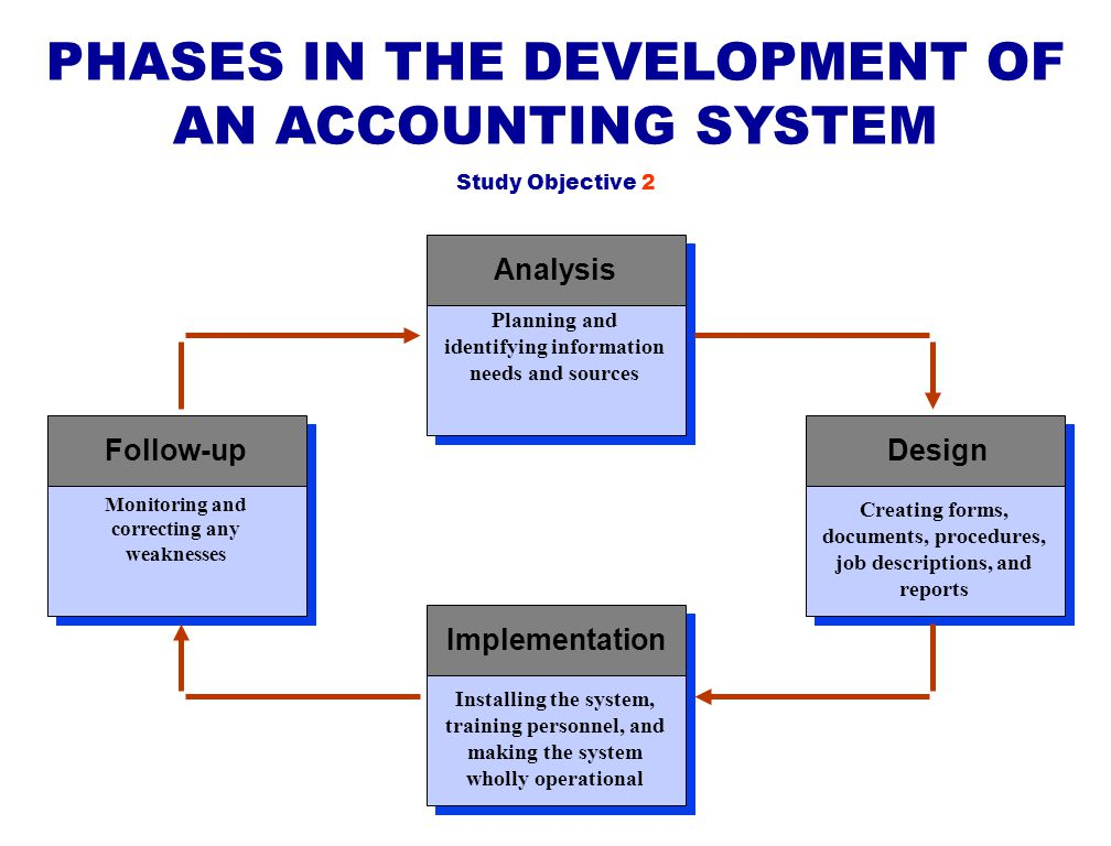 PHASES IN THE DEVELOPMENT OF AN ACCOUNTING SYSTEM