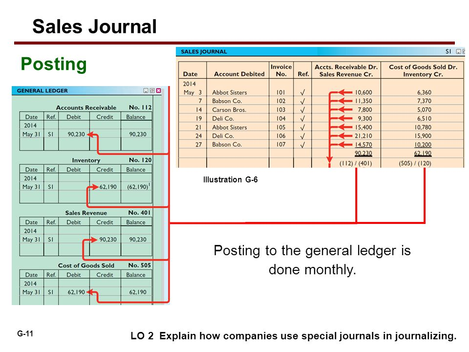 Posting to the general ledger is done monthly.