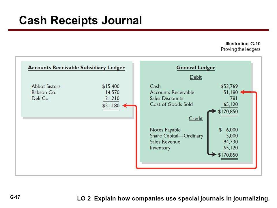 Cash Receipts Journal Illustration G-10 Proving the ledgers.
