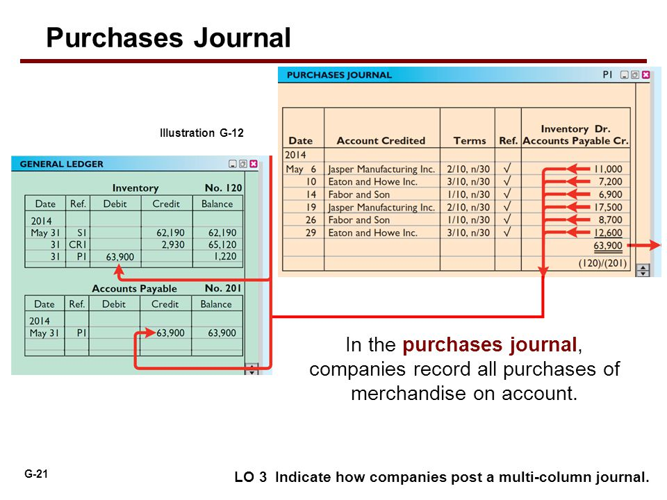 Purchases Journal Illustration G-12. In the purchases journal, companies record all purchases of merchandise on account.