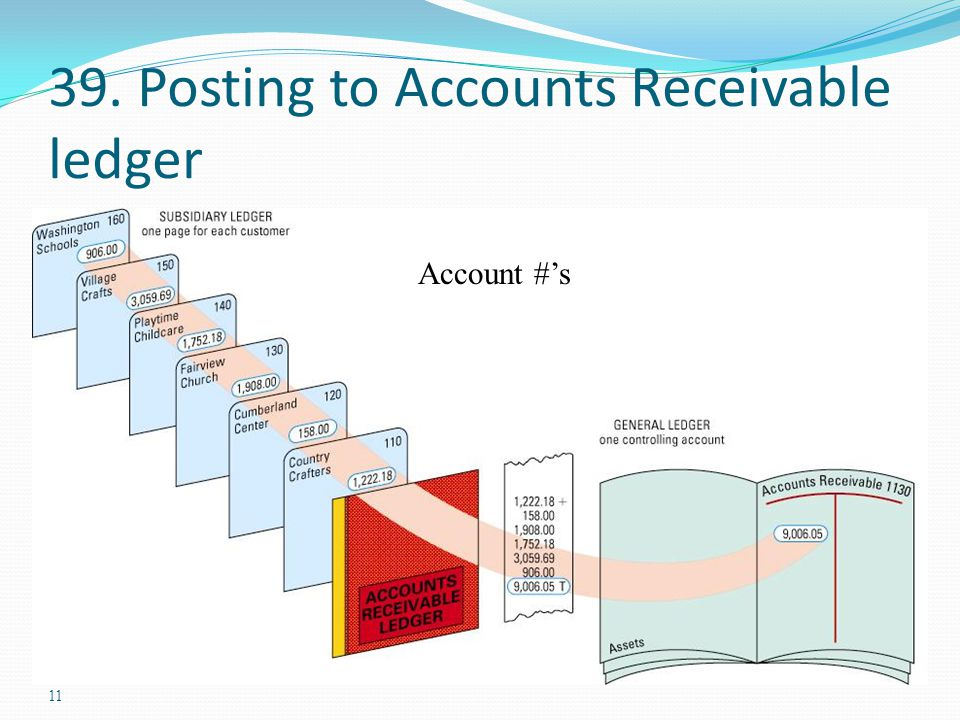 39. Posting to Accounts Receivable ledger