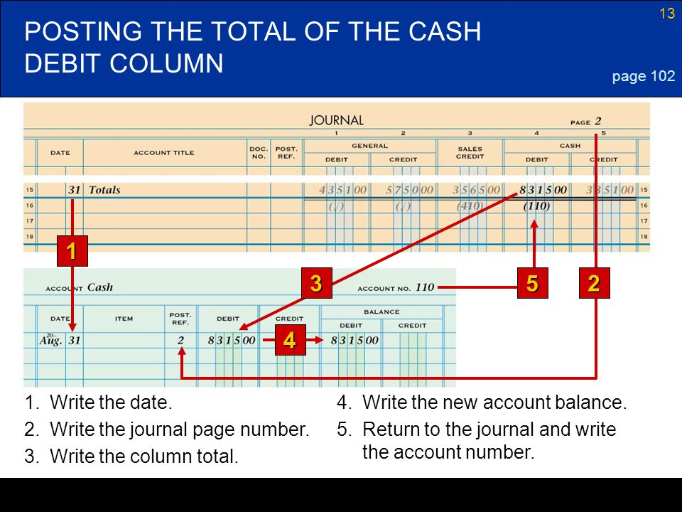 POSTING THE TOTAL OF THE CASH DEBIT COLUMN
