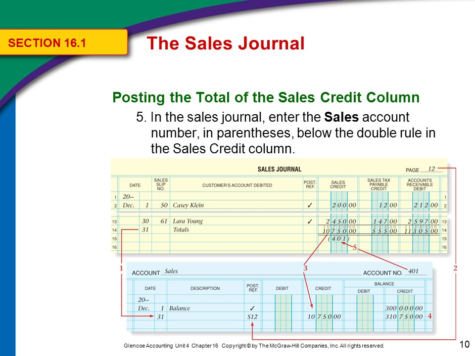 The Sales Journal SECTION Posting the Total of the Sales Tax Payable Credit Column.