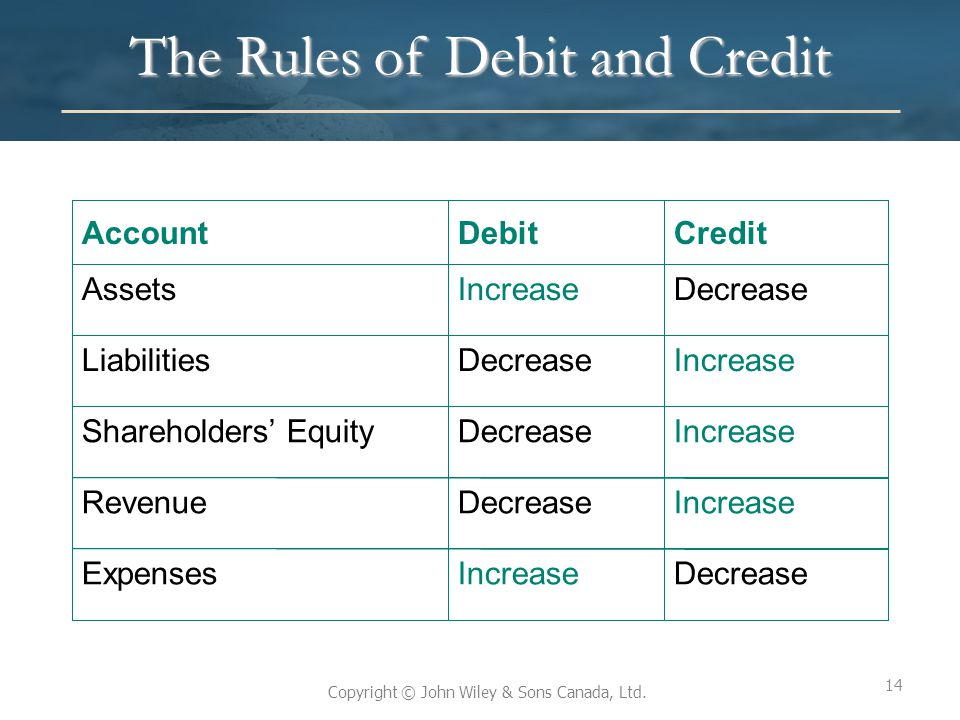 The Rules of Debit and Credit