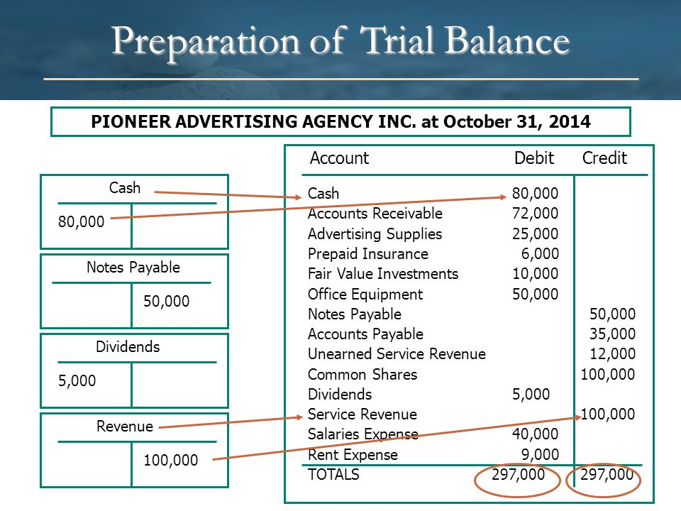 Preparation of Trial Balance