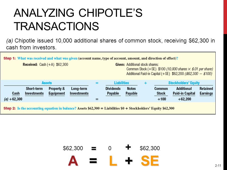 Analyzing chipotle's Transactions