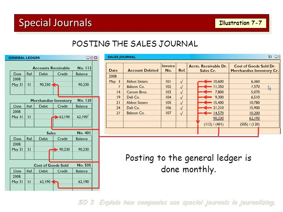 Special Journals Posting to the general ledger is done monthly.