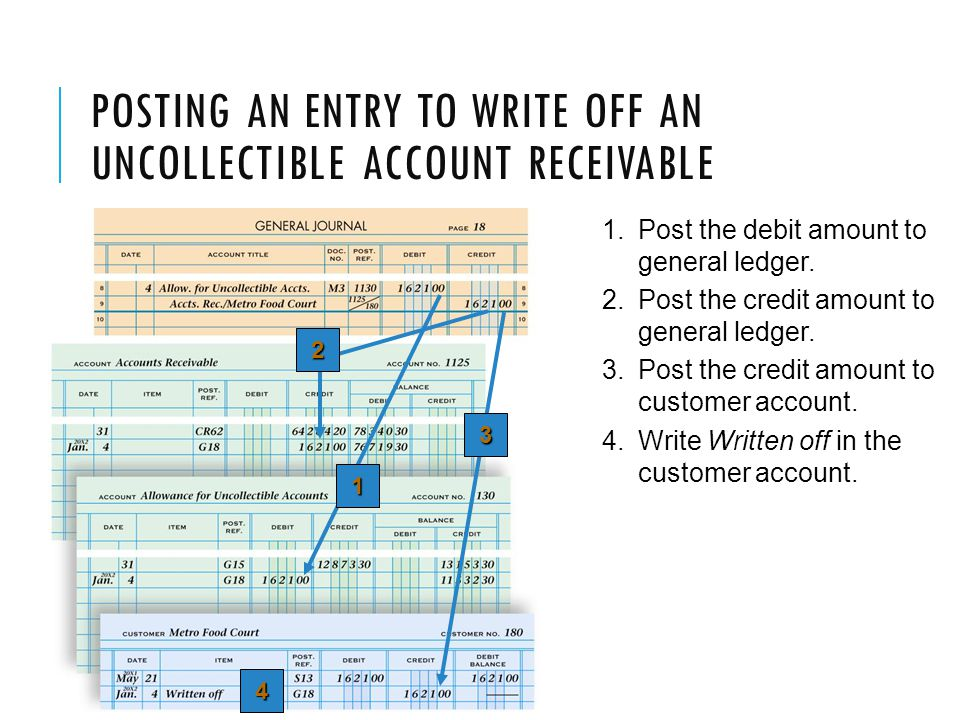 Posting an Entry to Write Off an Uncollectible Account Receivable