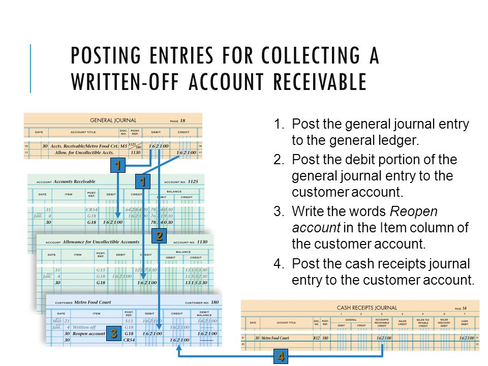 Posting Entries for Collecting a Written-off Account Receivable