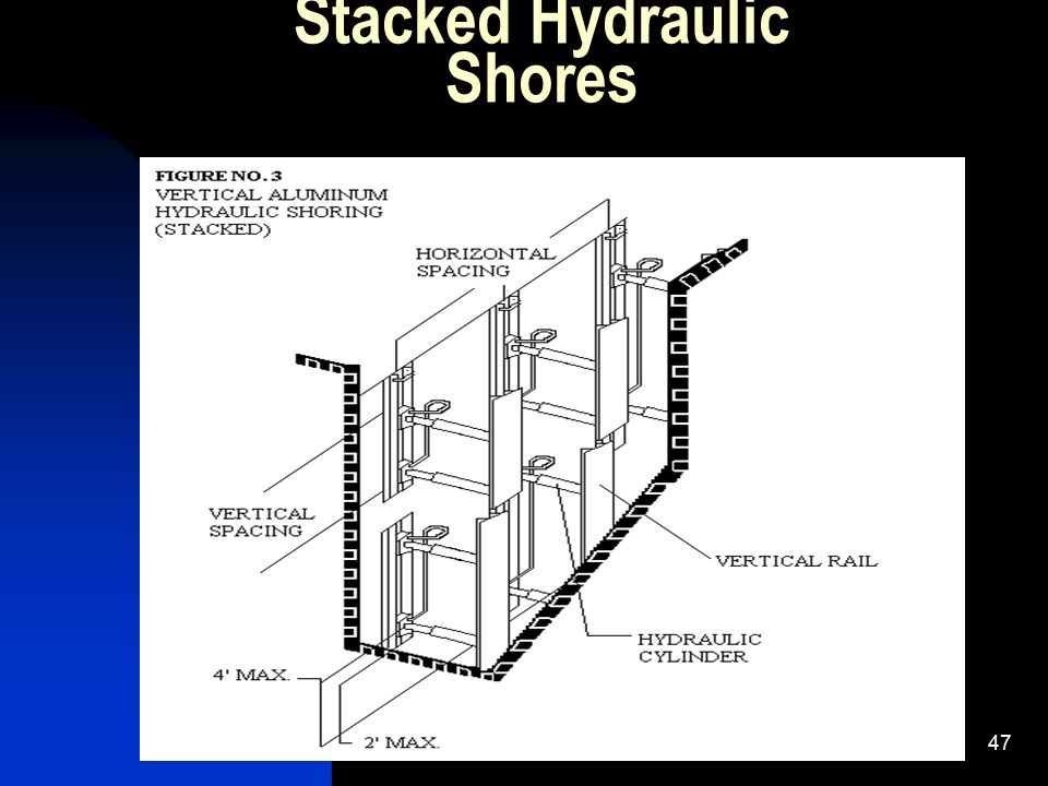 Stacked Hydraulic Shores