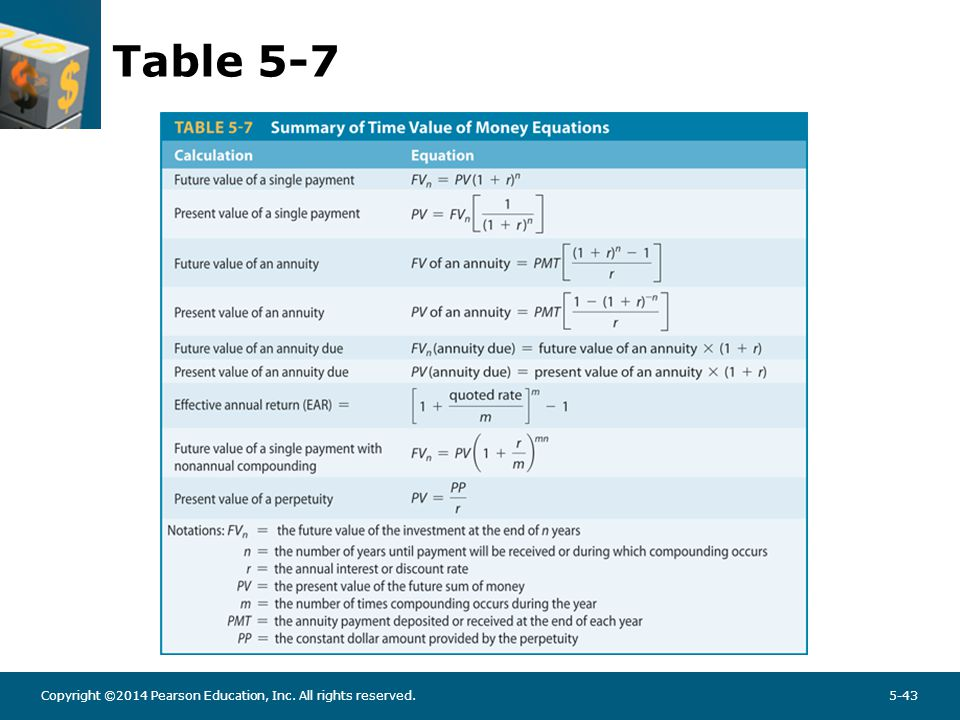 learning objectives explain the mechanics of compounding and