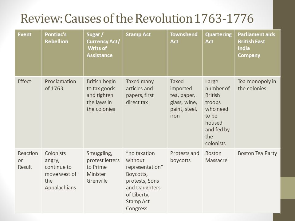 The American Revolution Ppt Video Online Download