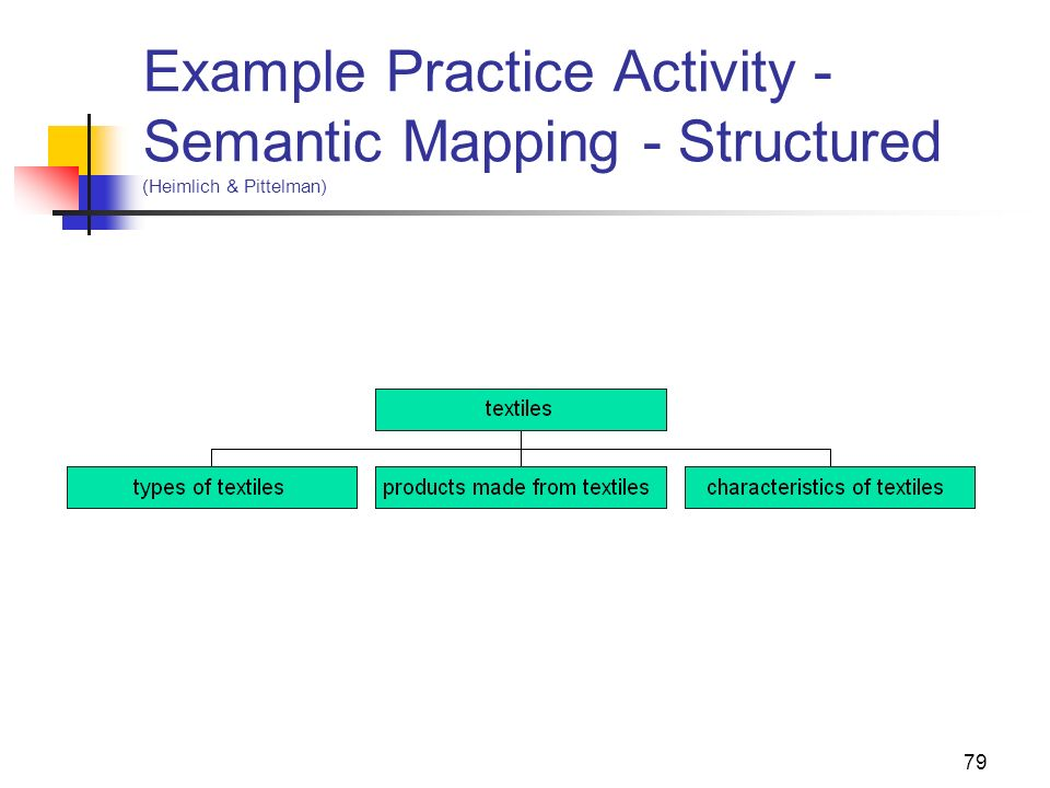 Example Practice Activity - Semantic Mapping - Structured (Heimlich & Pittelman)