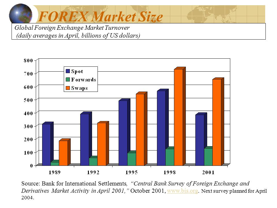 Global forex turnover