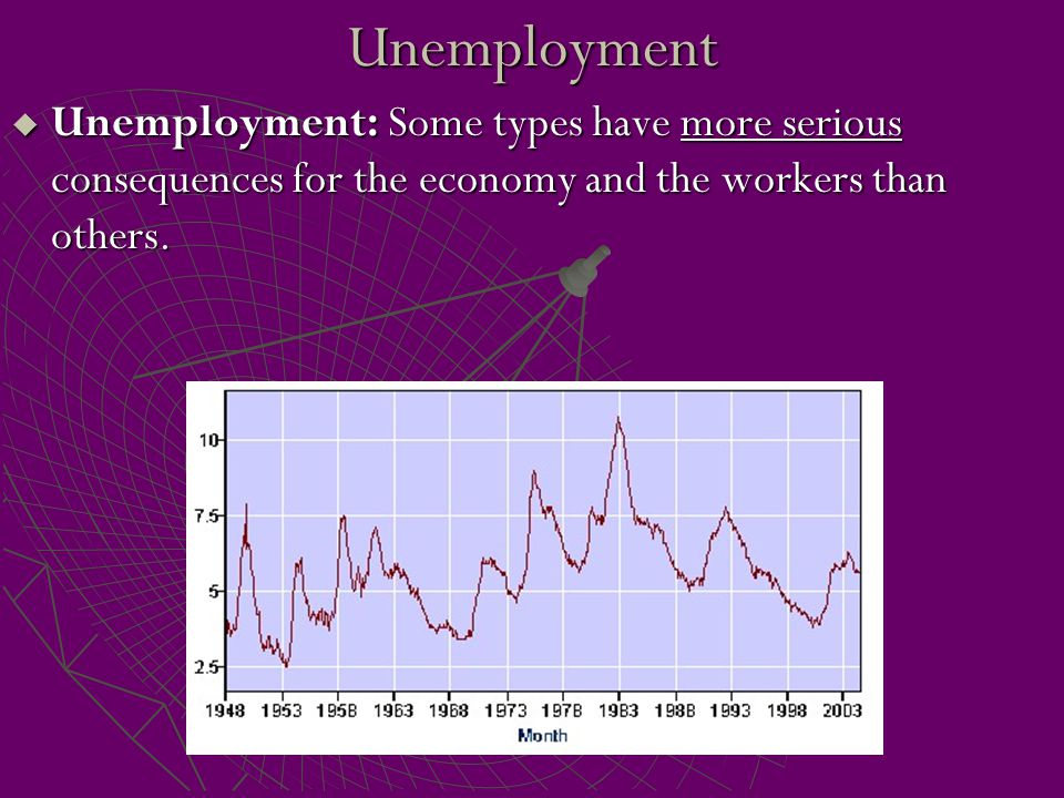 Unemployment Unemployment: Some types have more serious consequences for the economy and the workers than others.