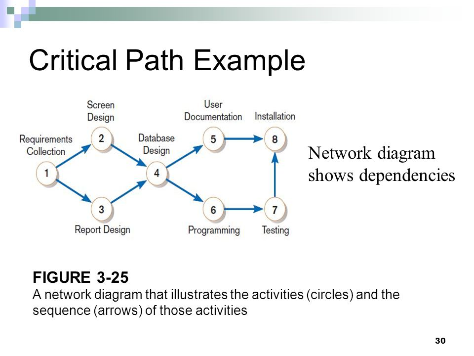 Critical Path Example Network diagram shows dependencies FIGURE 3-25