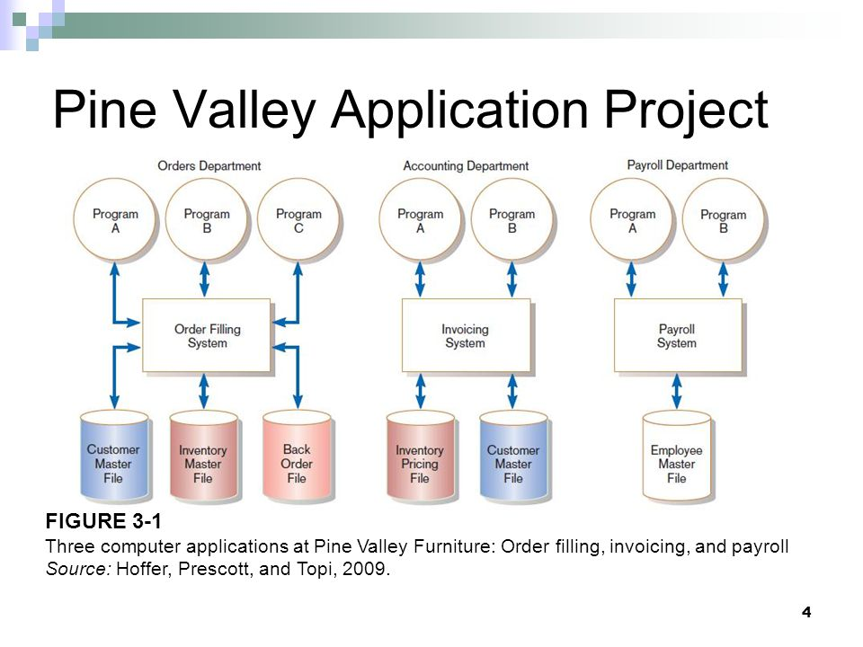 Pine Valley Application Project