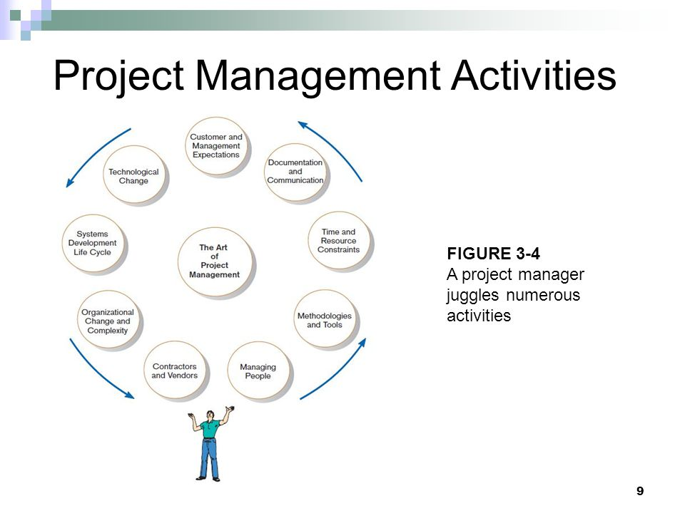 Project Management Activities