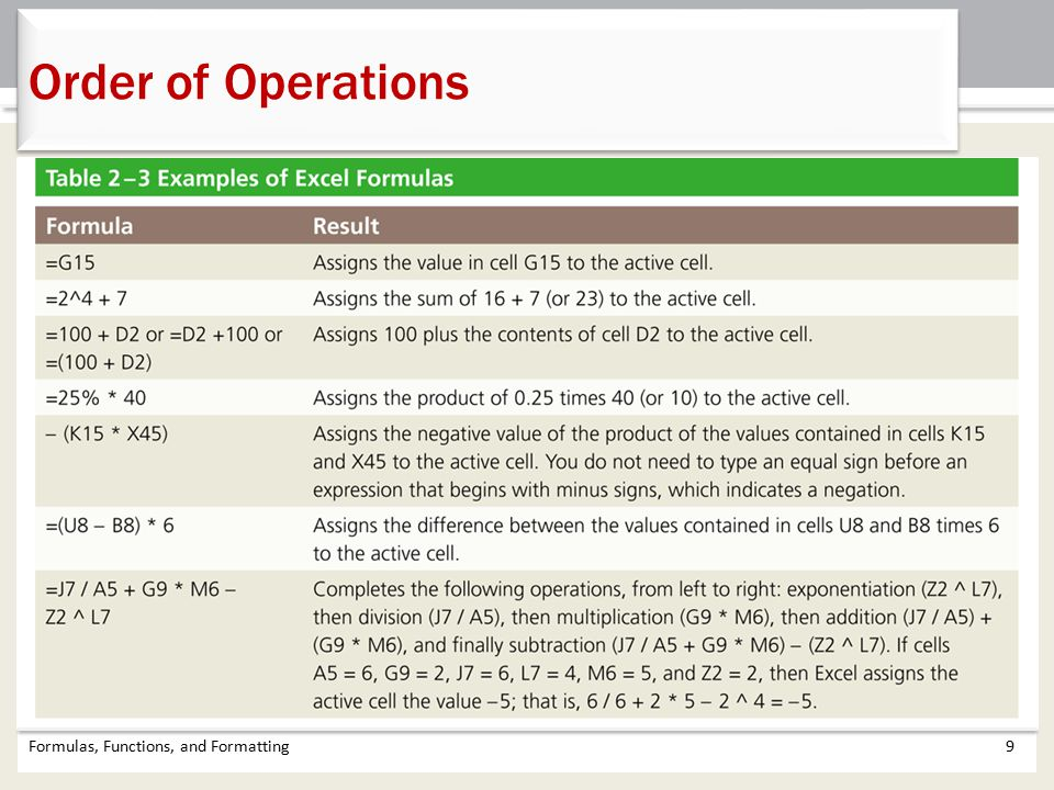 Order of Operations Formulas, Functions, and Formatting