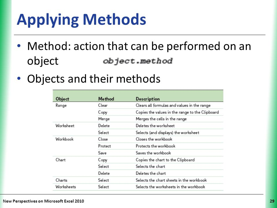 Applying Methods Method: action that can be performed on an object