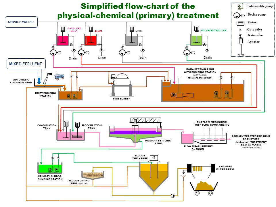 Simplified flow-chart of the physical-chemical (primary) treatment