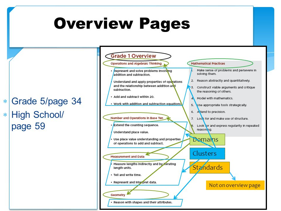 Overview Pages Grade 5/page 34 High School/ page 59 Domains Clusters