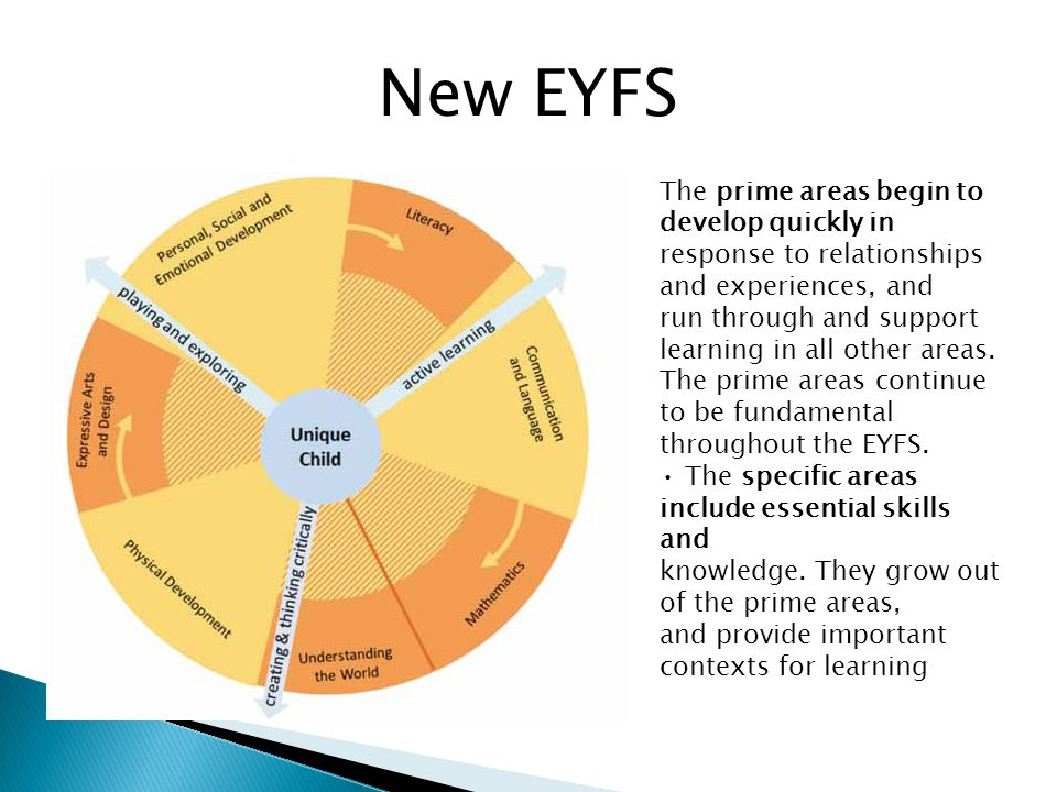 New EYFS The prime areas begin to develop quickly in
