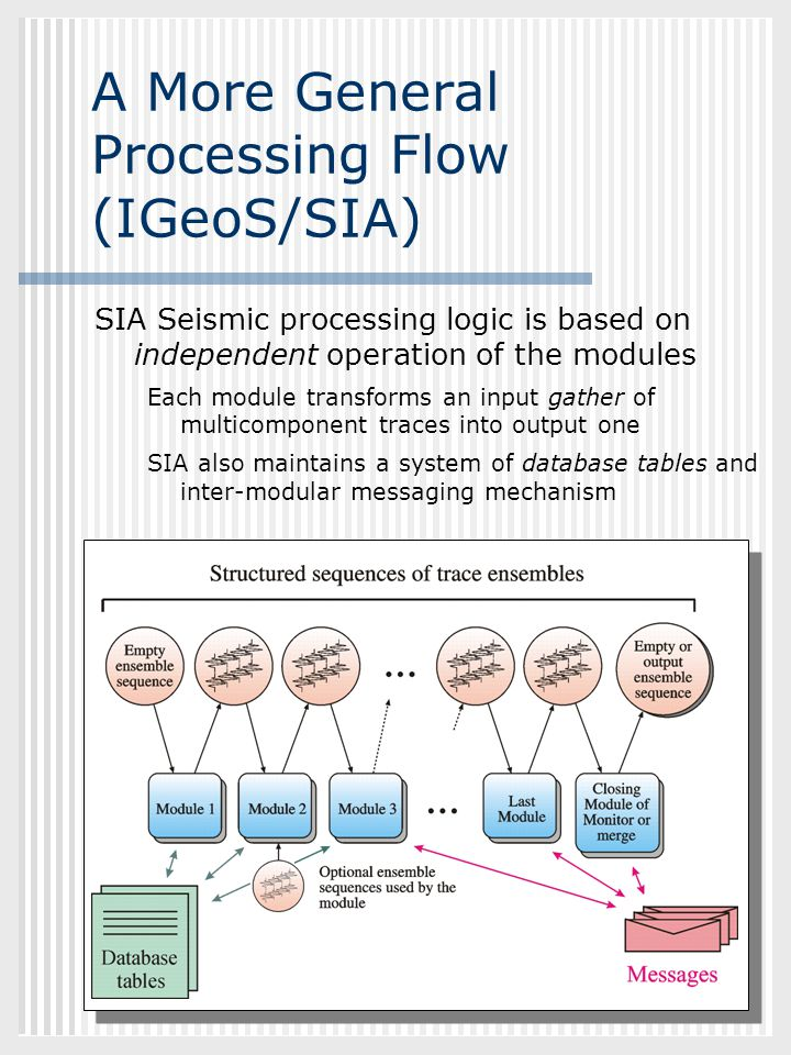 A More General Processing Flow (IGeoS/SIA)
