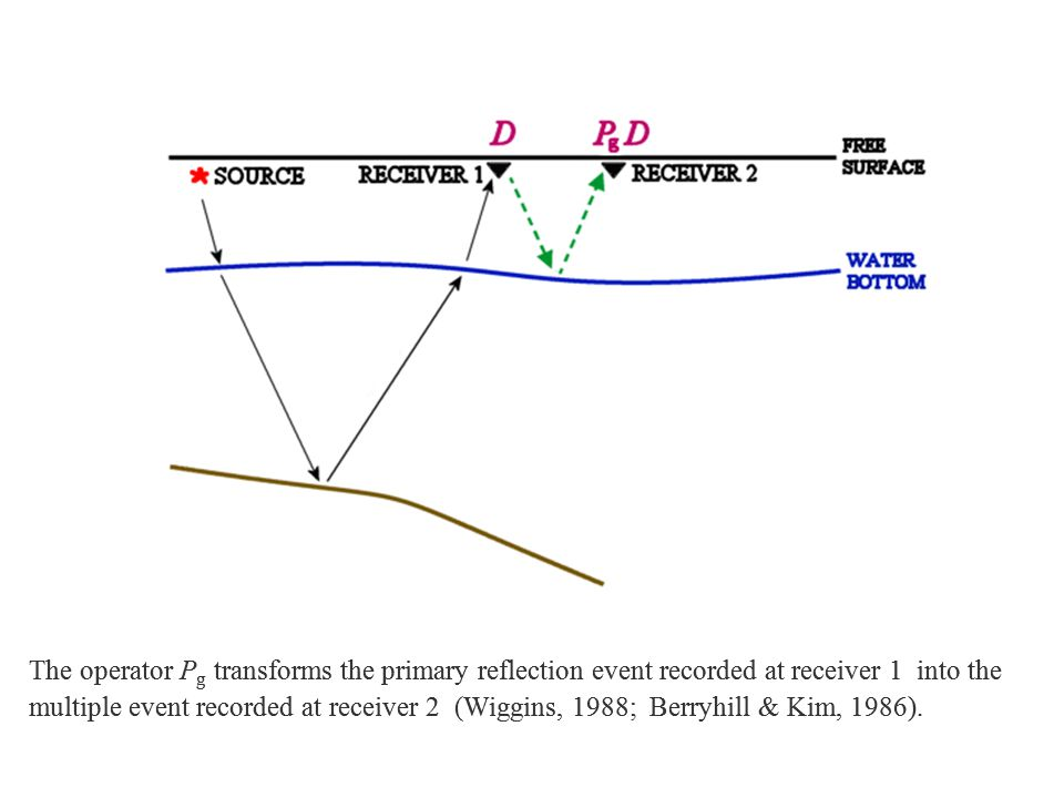 The operator Pg transforms the primary reflection event recorded at receiver 1 into the multiple event recorded at receiver 2 (Wiggins, 1988; Berryhill & Kim, 1986).