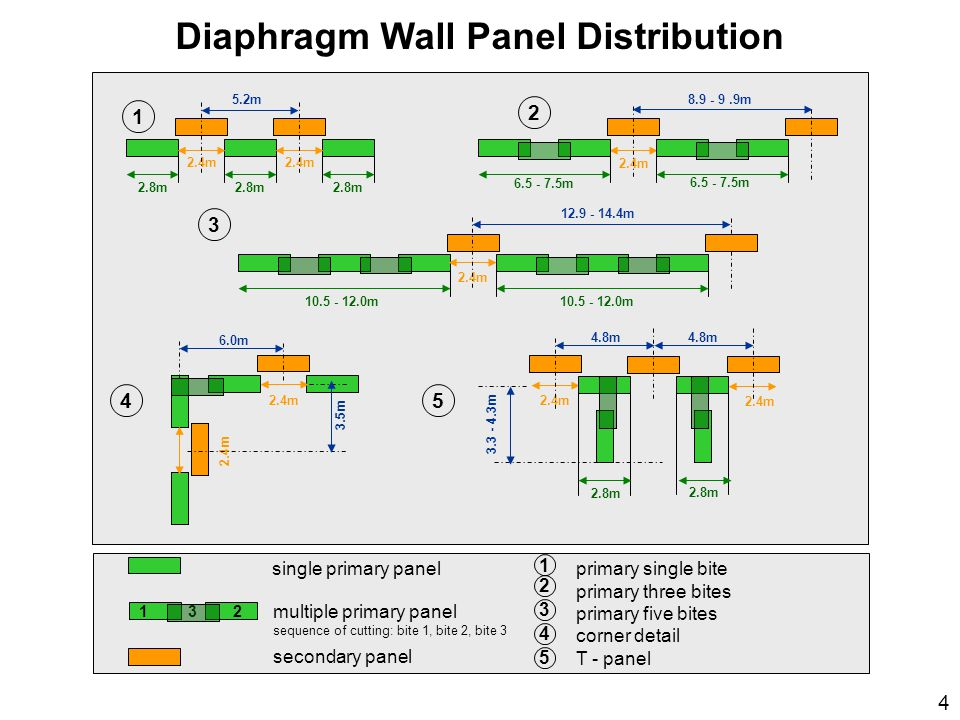 Diaphragm Wall Panel Distribution