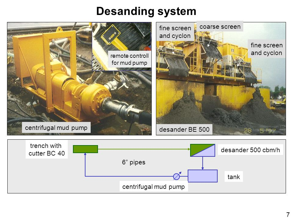 Desanding system coarse screen fine screen and cyclon fine screen