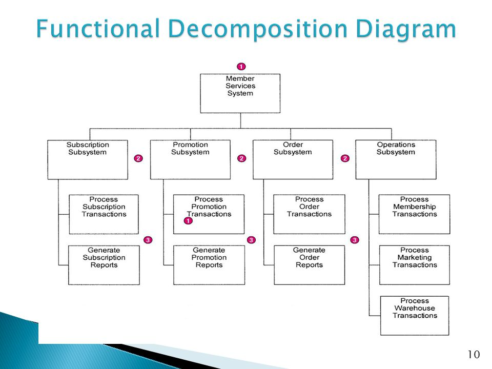 Functional Decomposition Diagram Software Engineering Auto