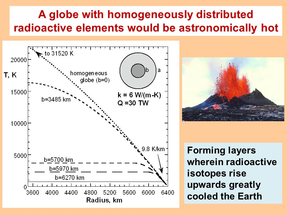 A globe with homogeneously distributed radioactive elements would be astronomically hot