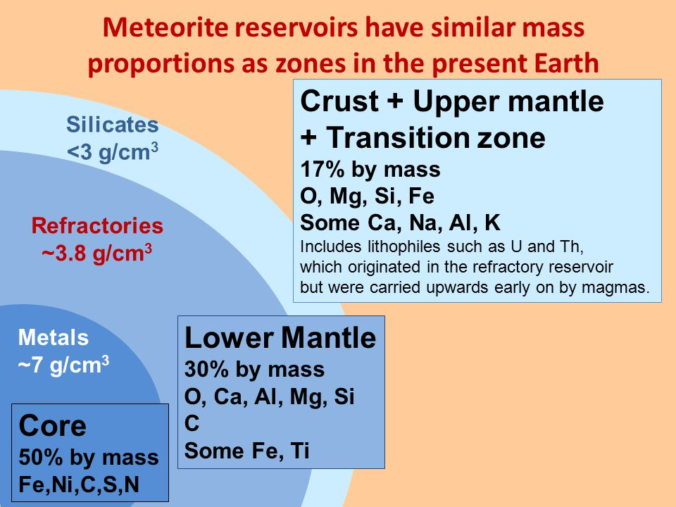 Crust + Upper mantle + Transition zone