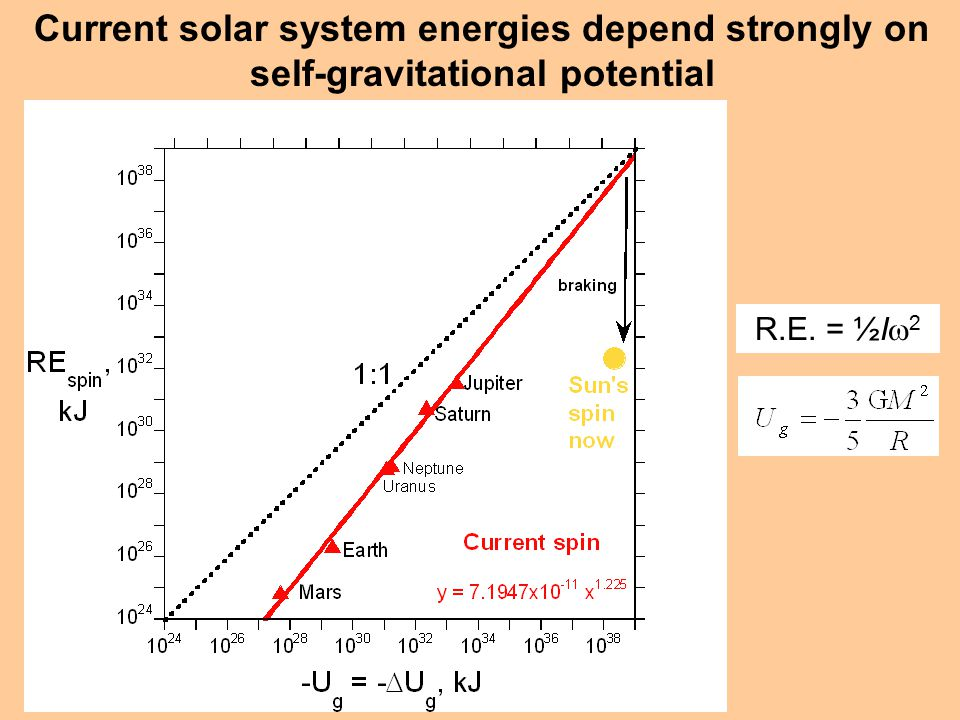Current solar system energies depend strongly on self-gravitational potential