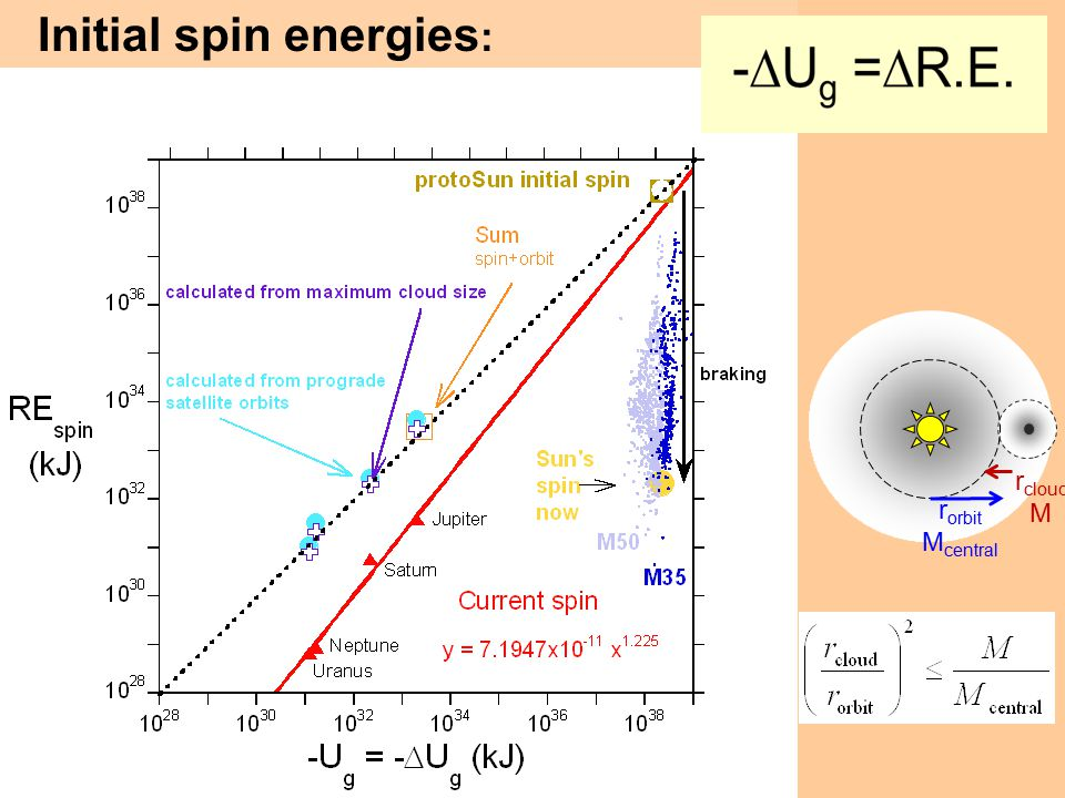 Initial spin energies: