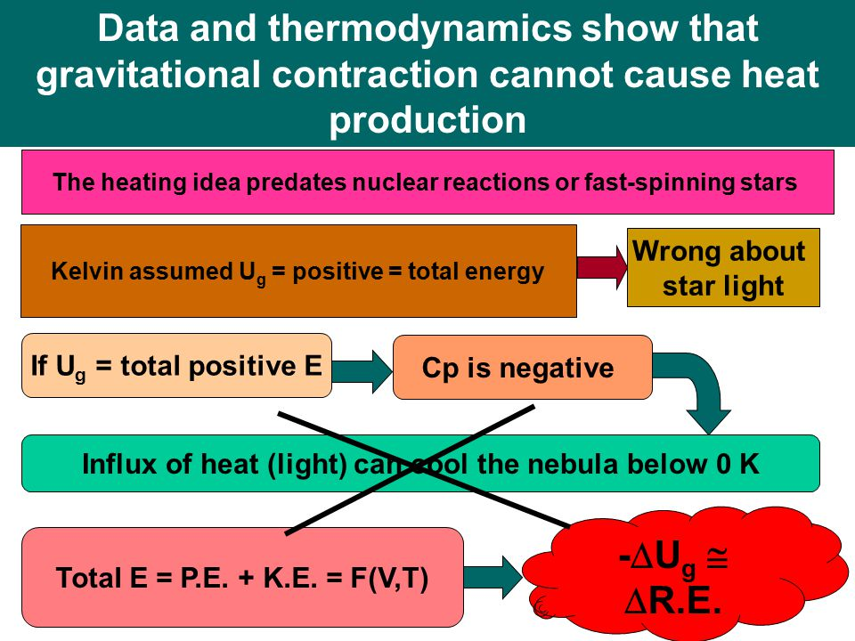 Data and thermodynamics show that gravitational contraction cannot cause heat production