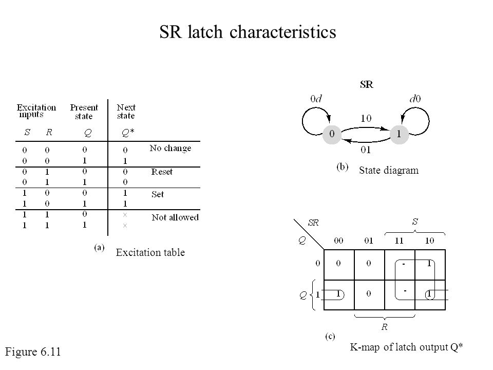Chapter 6 introduction to sequential devices ppt video online 19 sr latch characteristics state diagram excitation table k map ccuart Image collections