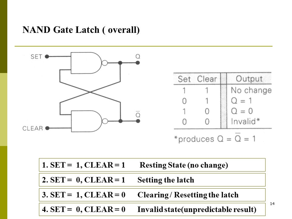 NAND Gate Latch ( overall)