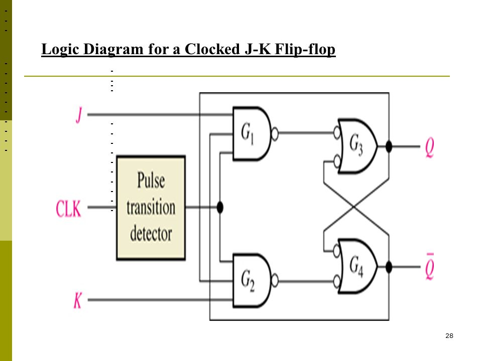 Logic Diagram for a Clocked J-K Flip-flop