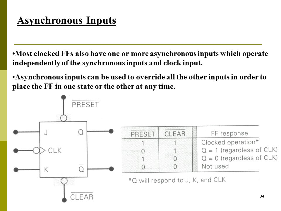 Asynchronous Inputs Most clocked FFs also have one or more asynchronous inputs which operate independently of the synchronous inputs and clock input.
