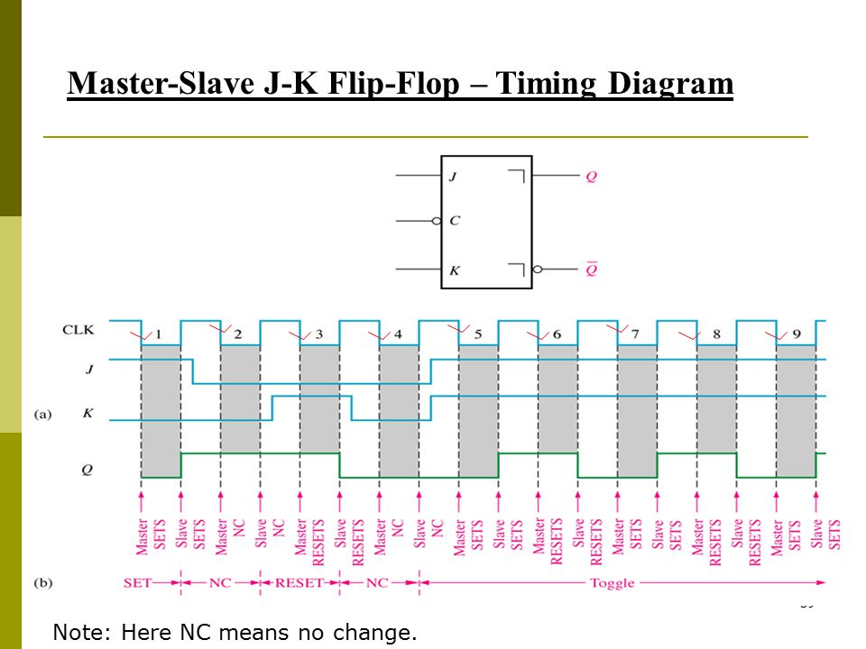 Master-Slave J-K Flip-Flop – Timing Diagram