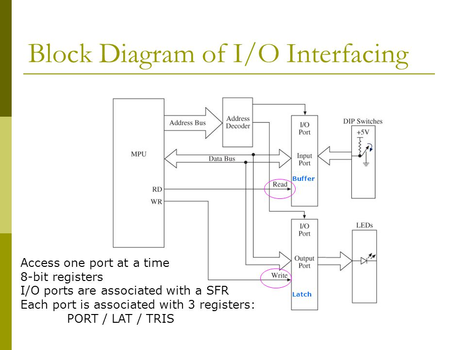 Inputoutput Io Ports And Interfacing Ppt Video Online Download