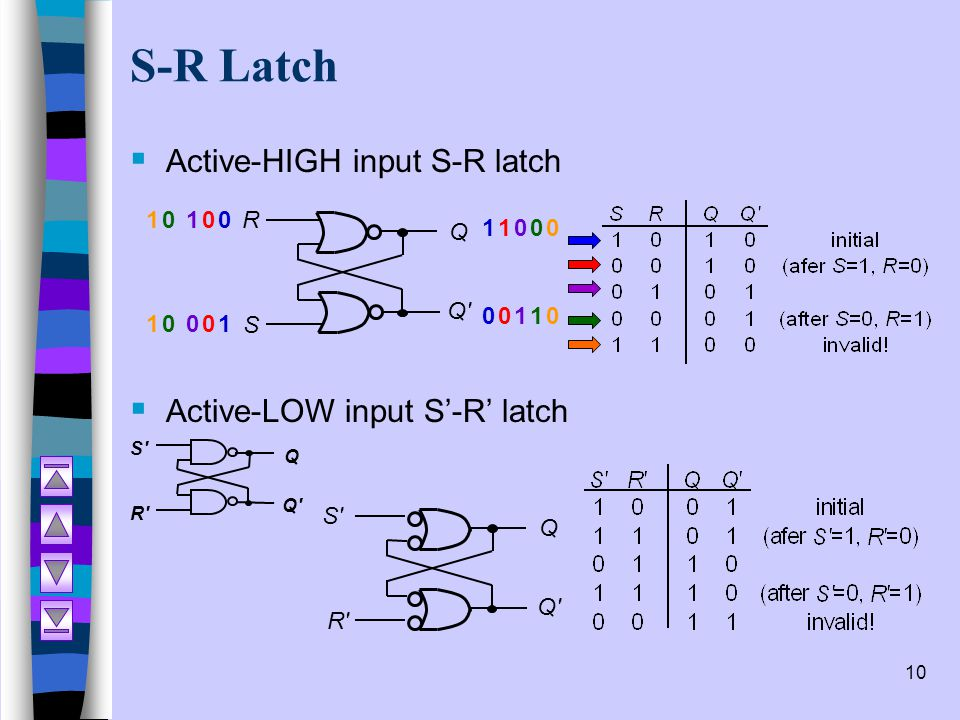 S-R Latch Active-HIGH input S-R latch Active-LOW input S'-R' latch 1 1