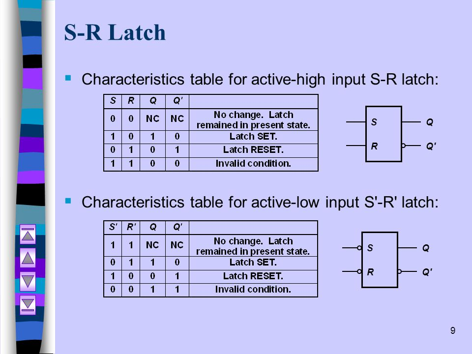 S-R Latch Characteristics table for active-high input S-R latch: